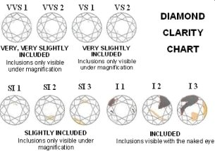 Guide Chart to Diamond Clarity